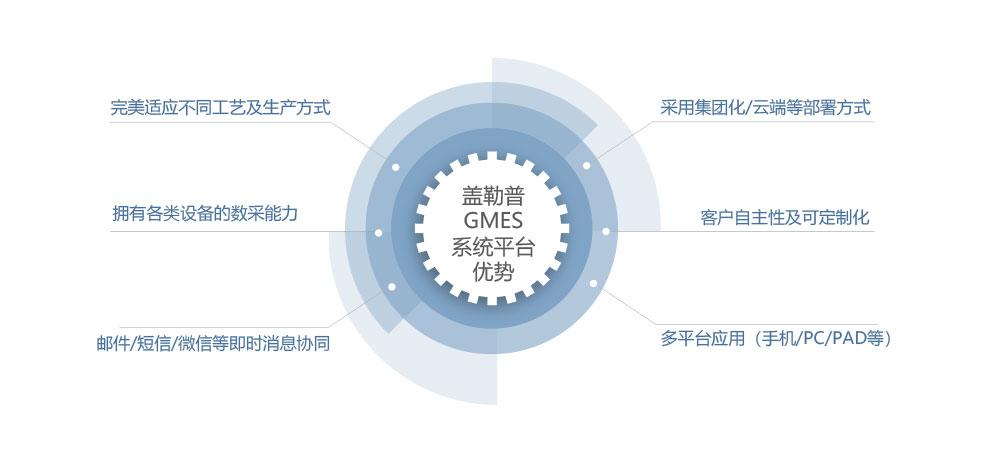 GMES Adge